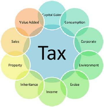 Tax consultants in Lahore Pakistan